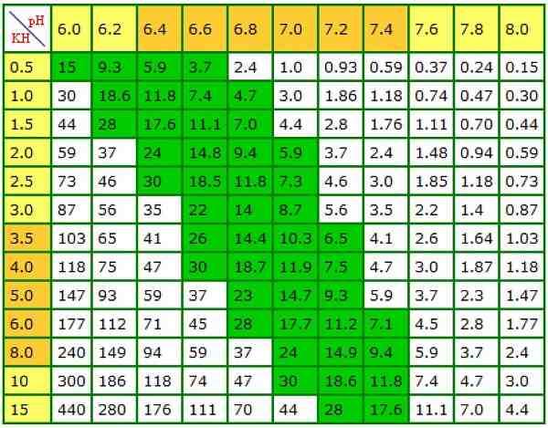 Tabel KH-waarde en pH-waarde vijver