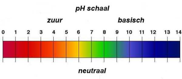 pH-schaal